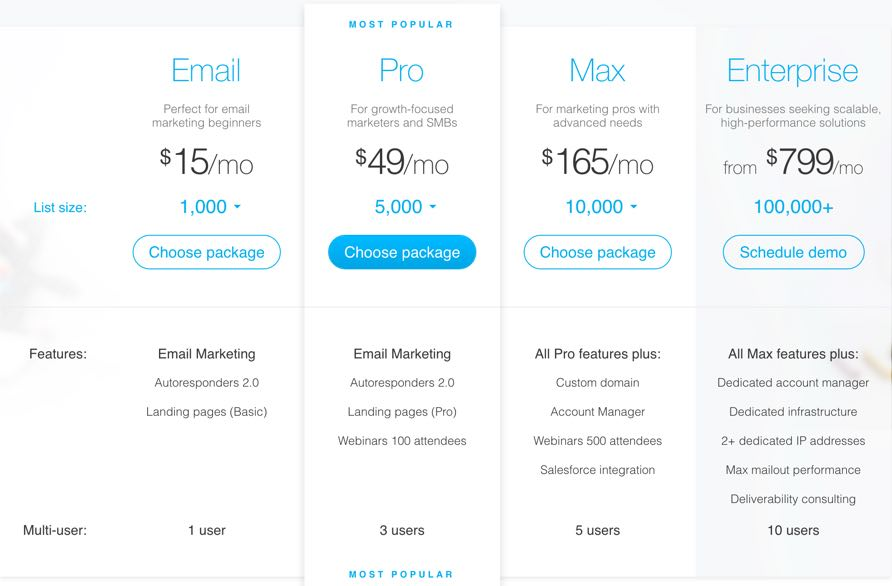Get Response Prices -Top Email Marketing Software